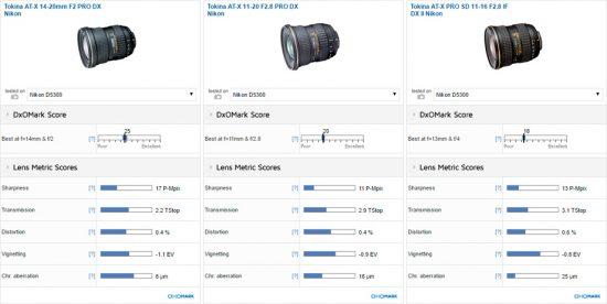 tokina-at-x-14-20mm-f2-pro-dx-lens-tested-at-dxomark-2