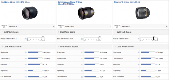 zeiss-milvus-1-4-85-zf-2-lens-nikon-f-mount-review-test1