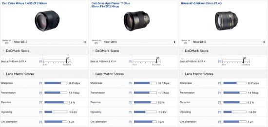 zeiss-milvus-1-4-85-zf-2-lens-nikon-f-mount-review-test1