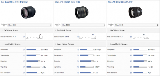 zeiss-milvus-1-4-85-zf-2-lens-nikon-f-mount-review-test2