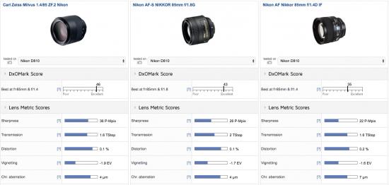 zeiss-milvus-1-4-85-zf-2-lens-nikon-f-mount-review-test2