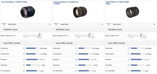 zeiss-milvus-1-4-85-zf-2-lens-nikon-f-mount-review-test3