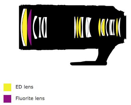 nikon-af-s-nikkor-70-200mm-f2-8e-fl-ed-vr-lens-design