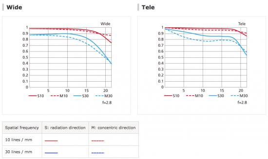 nikon-af-s-nikkor-70-200mm-f2-8e-fl-ed-lens-mtf-chart