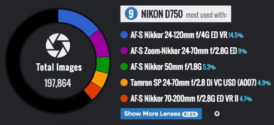 the-most-commonly-used-nikon-d750-camera-lens-combinations