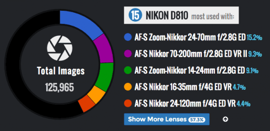 the-most-commonly-used-nikon-d810-camera-lens-combinations