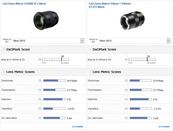 zeiss-milvus-100mm-f2-lens-review1