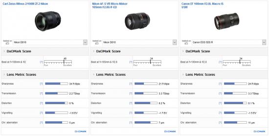 zeiss-milvus-100mm-f2-lens-review2