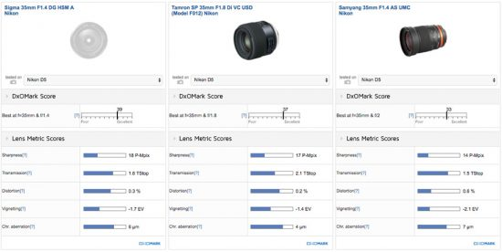best-35mm-prime-lens-sigma-35mm-f1-4-dg-a-2