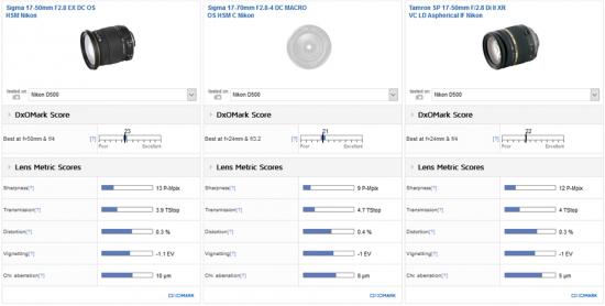 best-dx-standard-zoom-sigma-17-50mm-f2-8-ex-dc-2