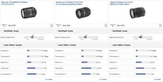 best-dx-super-zoom-nikon-18-300mm-f3-5-6-3g-ed-vr-1