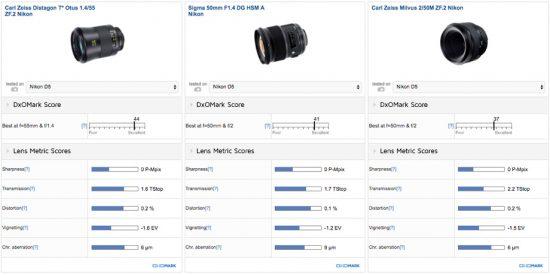 best-standard-prime-lens-carl-zeiss-otus-1-455-1