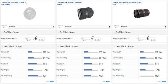 best-standard-zoom-tamron-sp-24-70mm-f2-8-di-vc-1