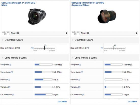best-value-option-samyang-14mm-f2-8-if-ed-umc