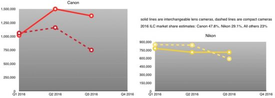 canon-versus-nikon-in-terms-of-unit-volume-for-2016