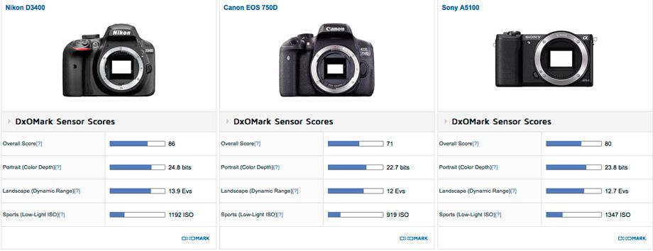 Nikon D3400 tested at DxOMark: