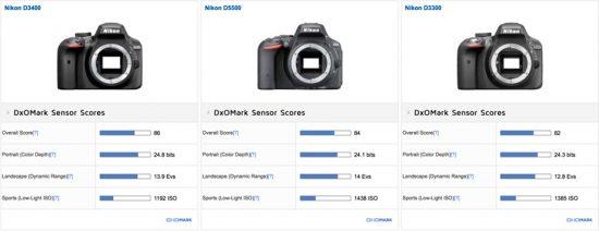 nikon-d3400-tested-at-dxomark