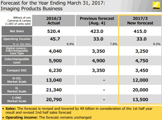 nikon-financial-results-november-2016