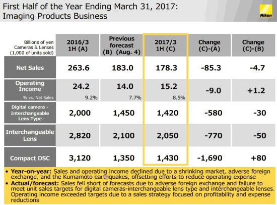 nikons-financial-results-november-2016