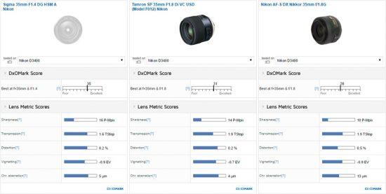 best-35mm-lens-for-the-nikon-d3400-dslr-camera2