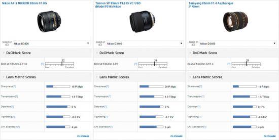 best-85mm-lens-for-the-nikon-d3400-dslr-camera1