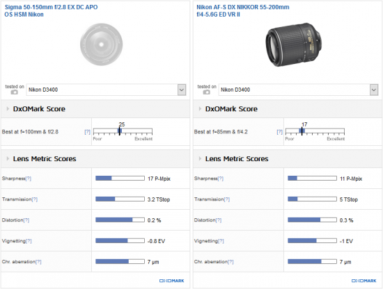 best-dx-telephoto-zoom-lens-for-the-nikon-d3400-dslr-camera1