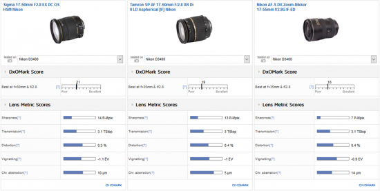 best-standard-zoom-lens-for-the-nikon-d3400-camera