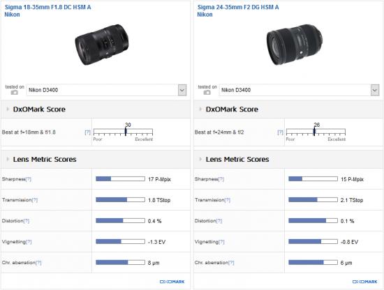 best-standard-zoom-lens-for-the-nikon-d34001