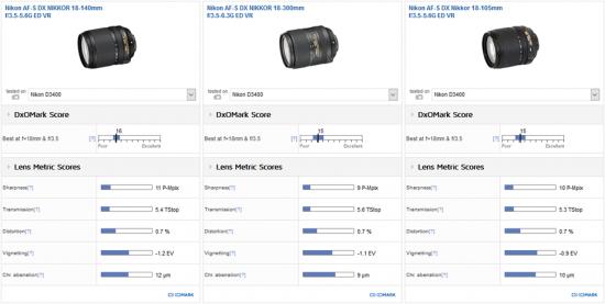 best-super-zoom-lens-for-the-nikon-d3400-dslr-camera1