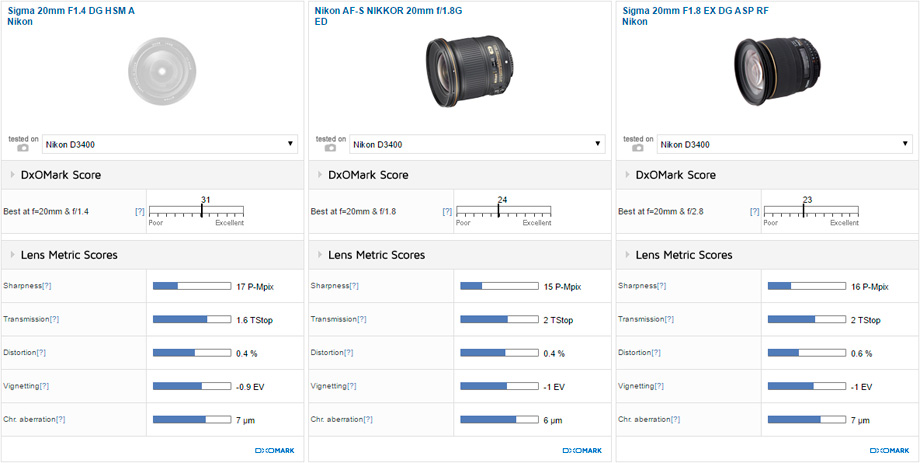 Best lenses for the Nikon D3400 DSLR camera - Nikon Rumors