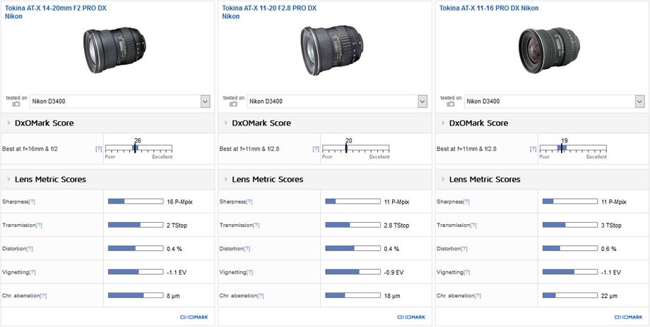 Best lenses for the Nikon D3400 DSLR camera | Nikon Rumors