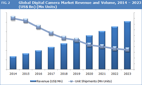 digital-camera-market-forecast