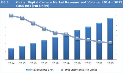 digital-camera-market-forecast