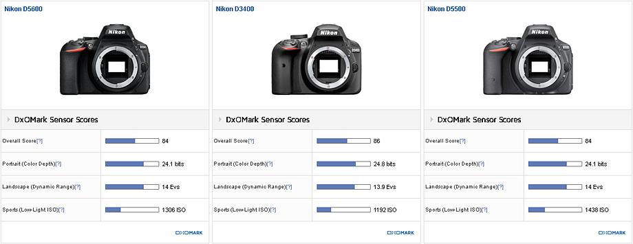 Nikon D5500 Vs D7200 >> Nikon D5600 tested at DxOMark - Nikon Rumors