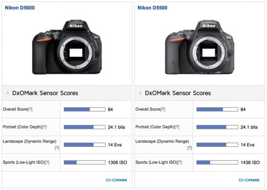Nikon D5600 tested at DxOMark