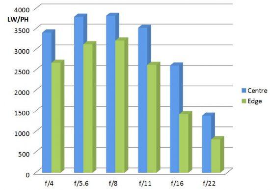 Irix 11mm f/4 MTF Charts