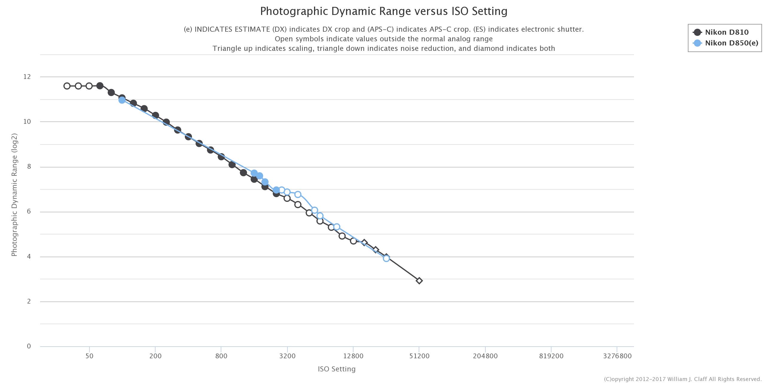 photons to photos published nikon d850 dynamic range chart nikon rumors