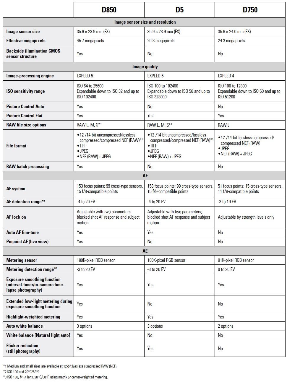 Nikon-D850-vs-D5-vs-D750-full-frame-DSLR