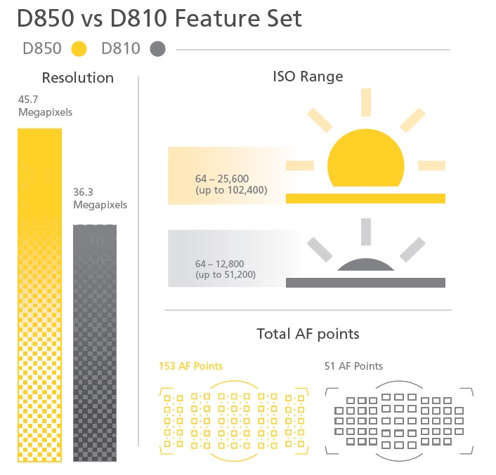 Nikon-D850-vs-D810-comparison-guide2.jpg