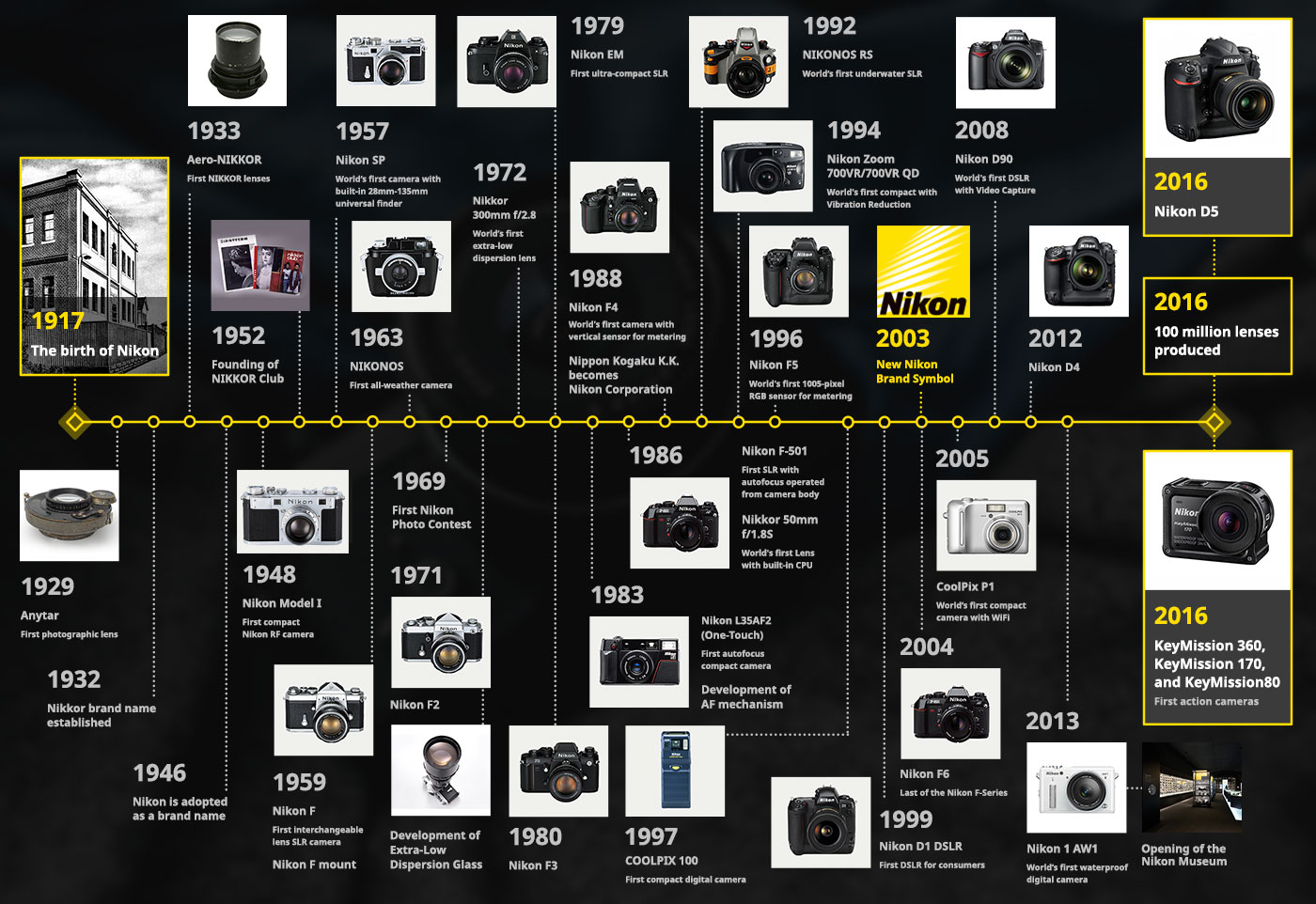 Nikon DSLR camera sales figures (estimations) - Nikon Rumors