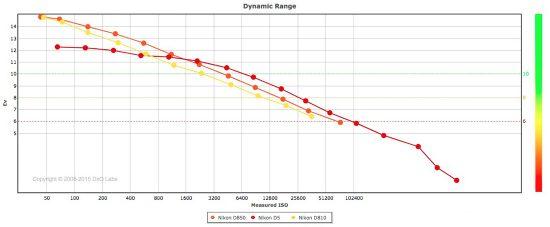 Nikon D850 Dxomark Sensor Review The First Dslr To Hit