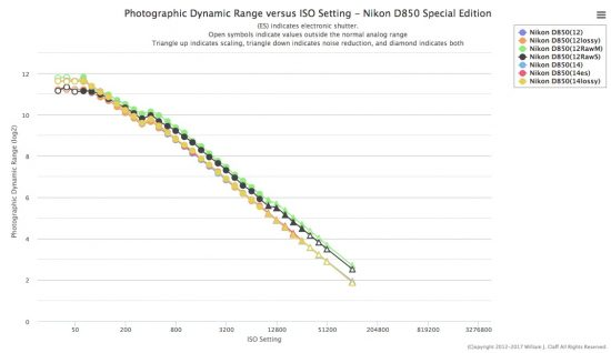 PhotonsToPhotos published new Nikon D850 tests results for different RAW options