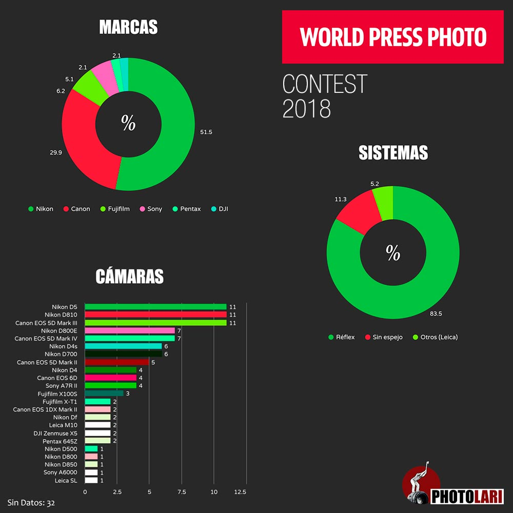 The-cameras-of-the-World-Press-Photo-201