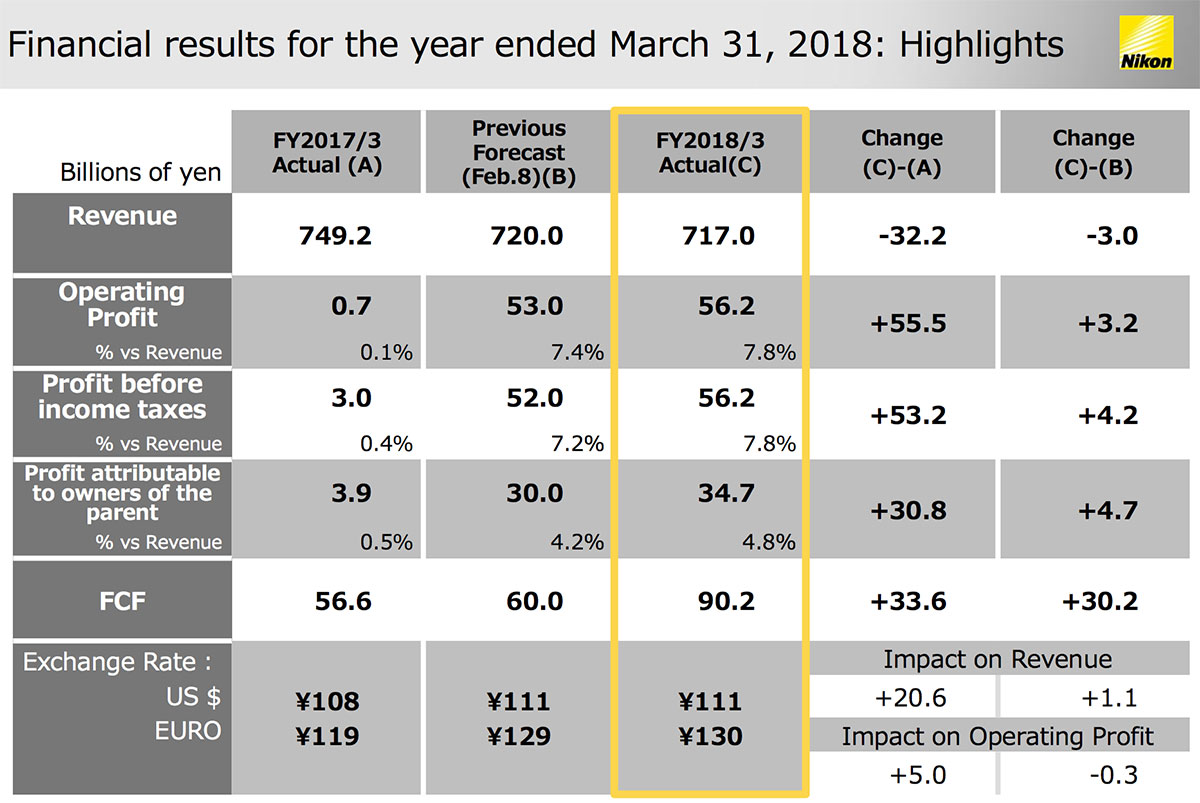 Nikon's 2018 financial results are out