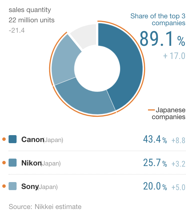 Nikkei compact fixed lens digital camera market share report