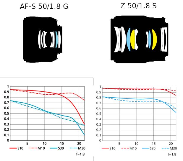 The new Nikkor Z mirrorless lenses from Nikon (MTF charts