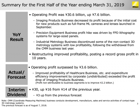 Nikon Q2 financial results are out