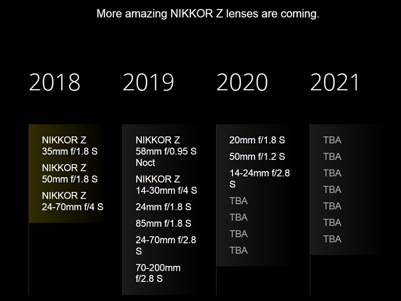 Updated Nikon Z mirrorless lens roadmap (a total of 23 Z