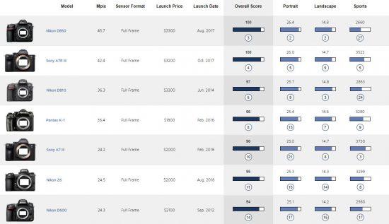 dxomark is back with nikon z6 sensor test results