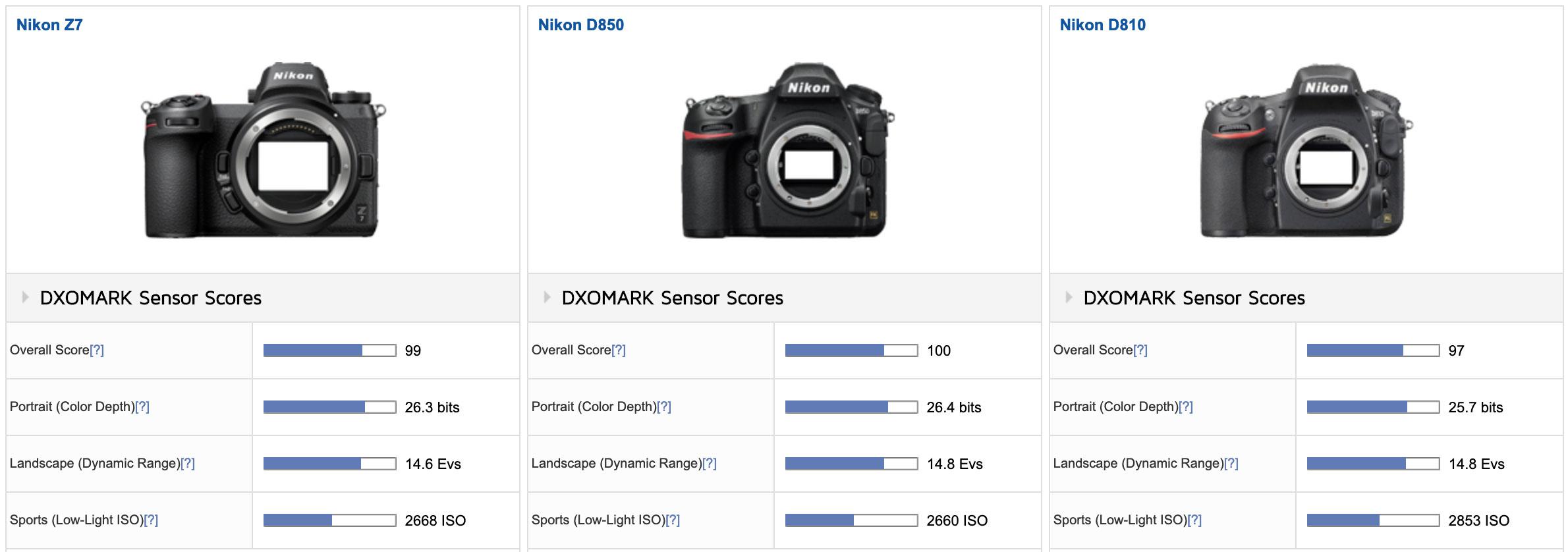 DxOMark published Nikon Z7 sensor test results - Nikon Rumors